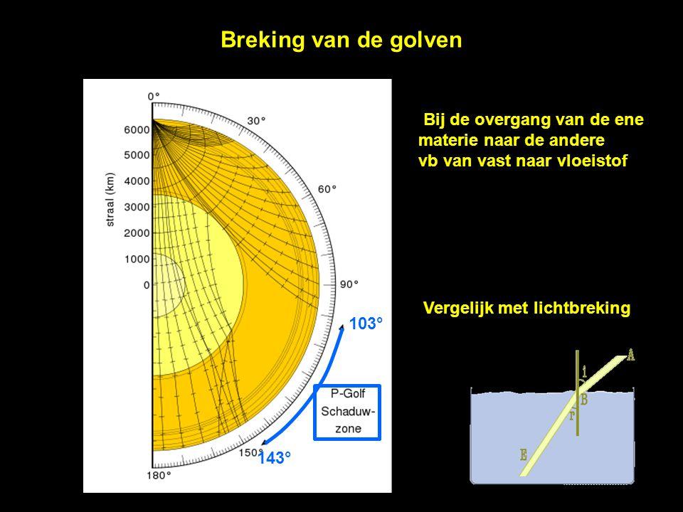 Breking van de golven Bij de overgang van de ene materie naar de andere vb van vast naar vloeistof Vergelijk met lichtbreking 103° 143°