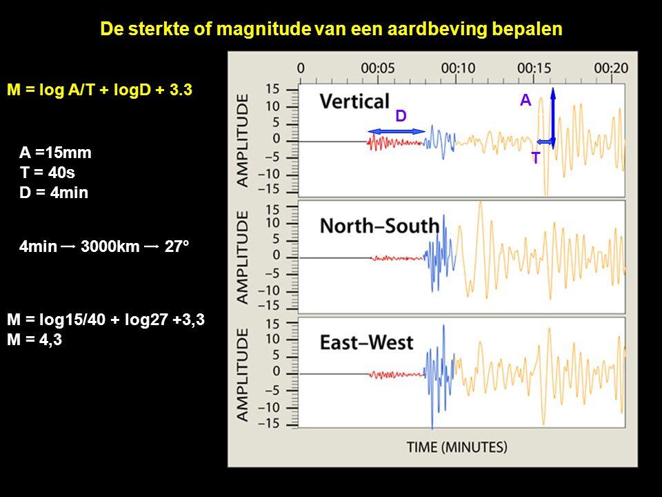 De sterkte of magnitude van een aardbeving bepalen M = log A/T + logD + 3.3 A T D A =15mm T = 40s D = 4min M = log15/40 + log27 +3,3 M = 4,3 4min 3000km 27°