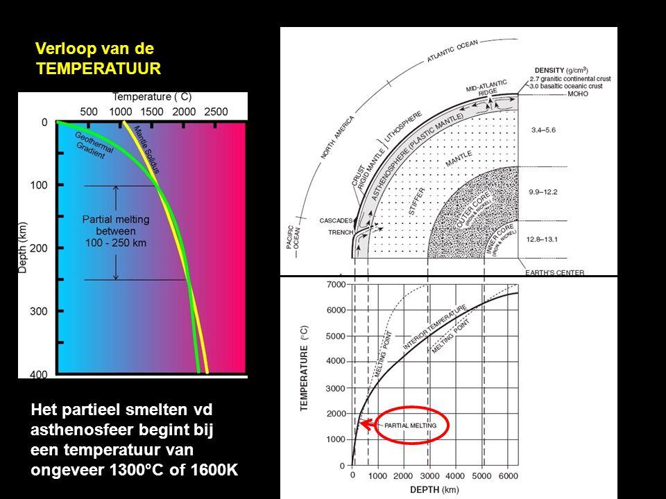 Verloop van de TEMPERATUUR Het partieel smelten vd asthenosfeer begint bij een temperatuur van ongeveer 1300°C of 1600K