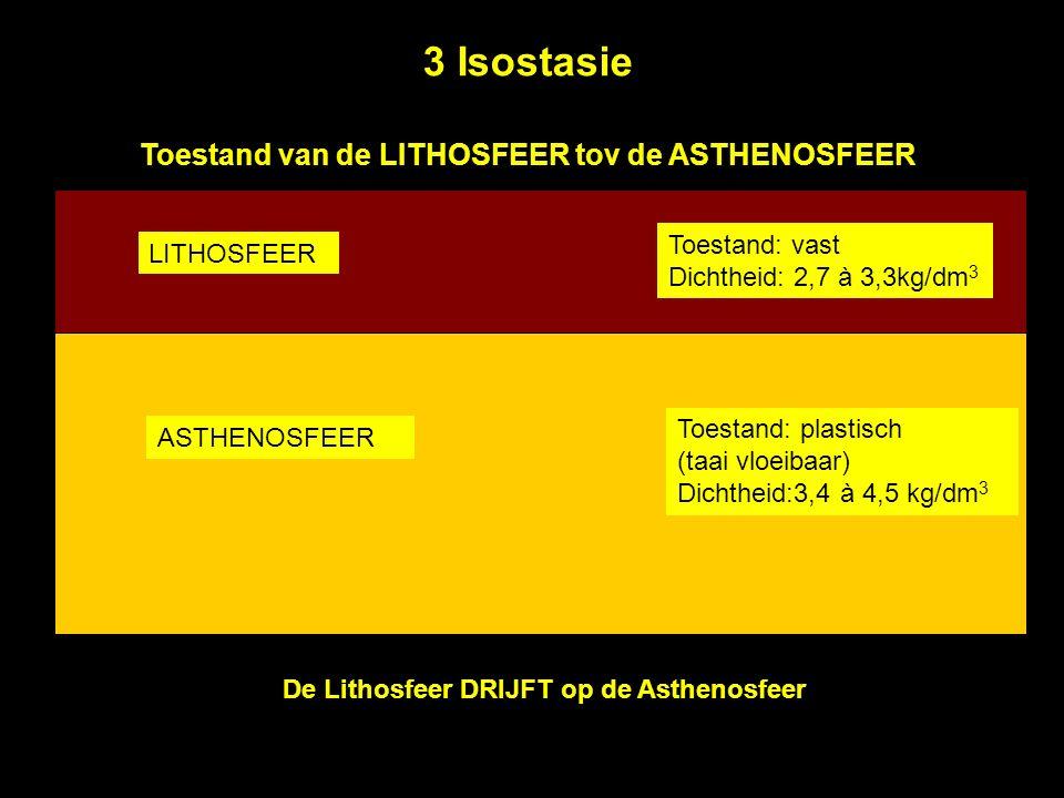LITHOSFEER Toestand: vast Dichtheid: 2,7 à 3,3kg/dm 3 ASTHENOSFEER Toestand: plastisch (taai vloeibaar) Dichtheid:3,4 à 4,5 kg/dm 3 Toestand van de LITHOSFEER tov de ASTHENOSFEER De Lithosfeer DRIJFT op de Asthenosfeer 3 Isostasie