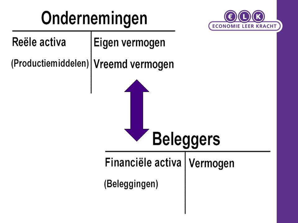 Beleggingsinstrumenten (1) Sparen –Consumptie verplaatsen naar toekomst Nadeel: –Waardevermindering koopkracht bij algemene prijsstijging (inflatie) Gespaard geld omzetten in een (ander) waardeobject.