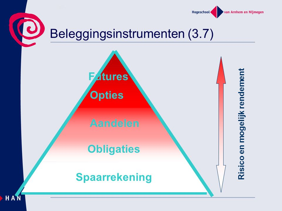 Beleggingsinstrumenten (3.7) Risico en mogelijk rendement Spaarrekening Obligaties Aandelen Opties Futures