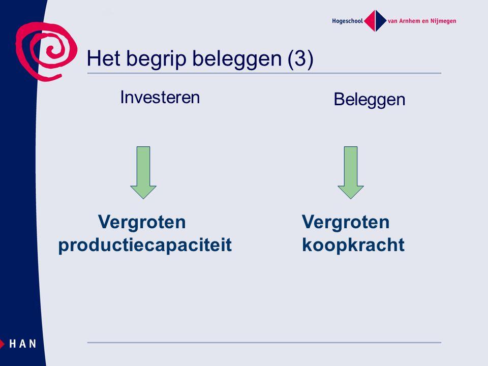 Het begrip beleggen (3) Investeren Beleggen Vergroten productiecapaciteit Vergroten koopkracht