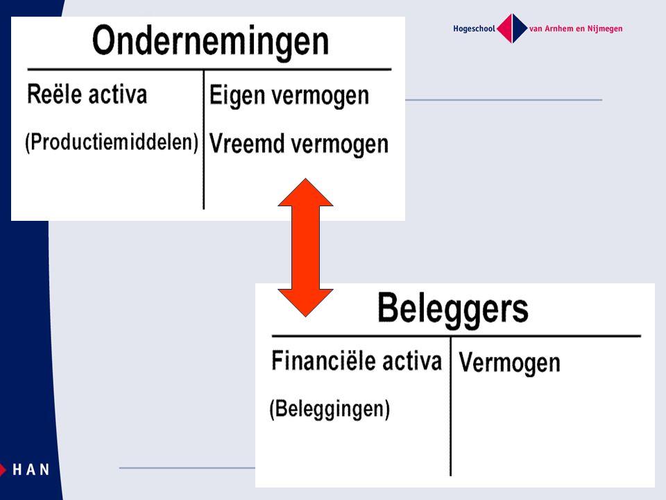 Markten en instituties (3) Halverwege jaren '90 wordt de Amsterdamse Effectenbeurs omgedoopt tot AEX; In 2000 fusie ParisBourses, Brussels Exchanges en AEX tot Euronext.