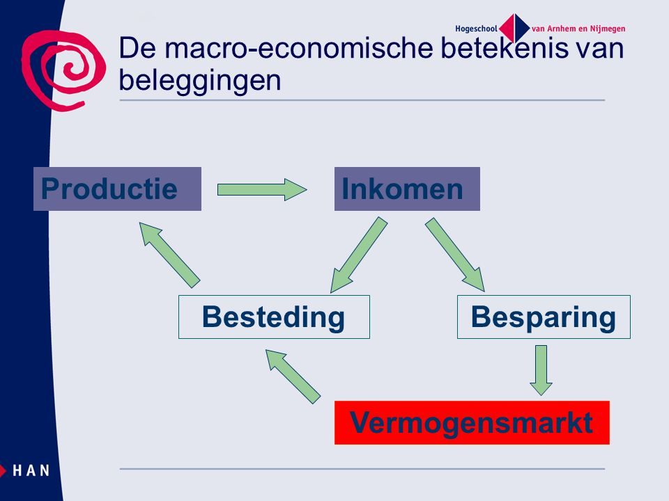 De macro-economische betekenis van beleggingen ProductieInkomen BestedingBesparing Vermogensmarkt