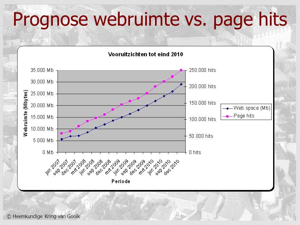 © Heemkundige Kring van Gooik Prognose webruimte vs. page hits