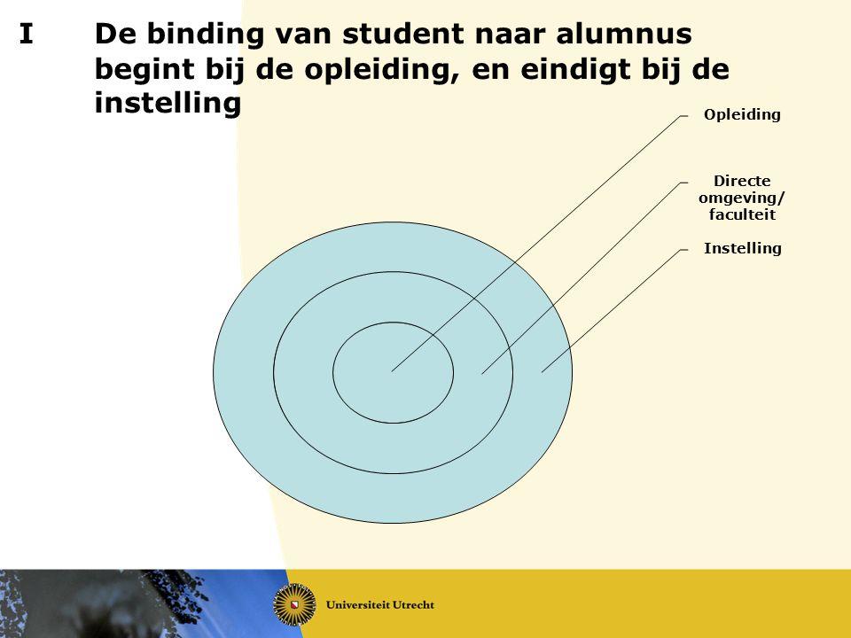 IDe binding van student naar alumnus begint bij de opleiding, en eindigt bij de instelling Opleiding Directe omgeving/ faculteit Instelling