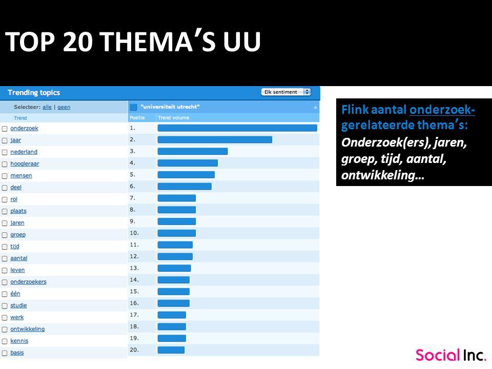 TOP 20 THEMA'S UU Flink aantal onderzoek- gerelateerde thema's: Onderzoek(ers), jaren, groep, tijd, aantal, ontwikkeling…