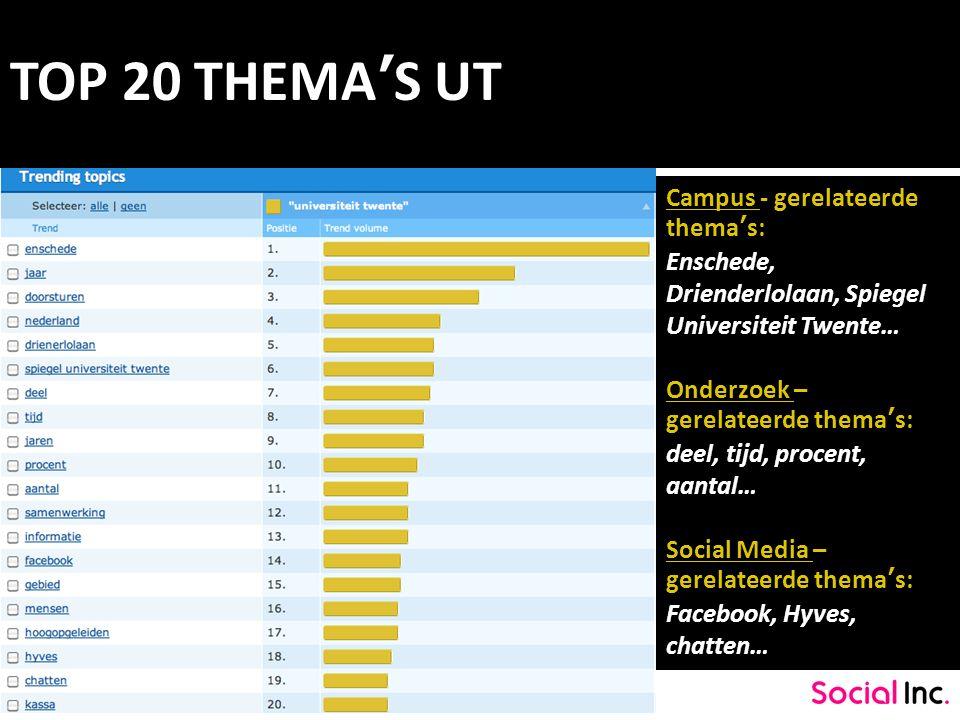 TOP 20 THEMA'S UT Campus - gerelateerde thema's: Enschede, Drienderlolaan, Spiegel Universiteit Twente… Onderzoek – gerelateerde thema's: deel, tijd,