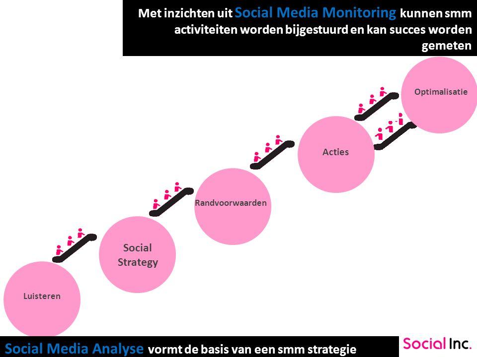 SOCIAL STEPS Luisteren Social Strategy Acties Randvoorwaarden Optimalisatie Social Media Analyse vormt de basis van een smm strategie Met inzichten ui