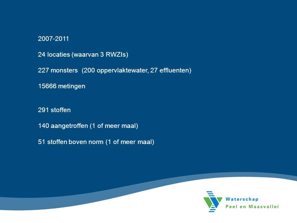 2007-2011 24 locaties (waarvan 3 RWZIs) 227 monsters (200 oppervlaktewater, 27 effluenten) 15666 metingen 291 stoffen 140 aangetroffen (1 of meer maal