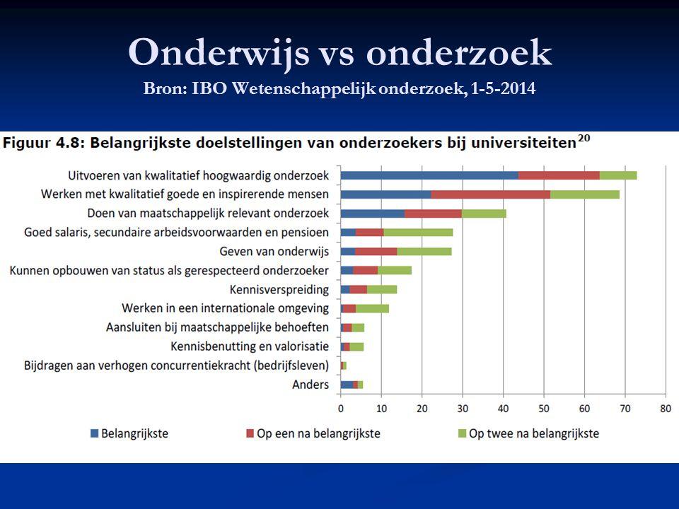 Onderwijs vs onderzoek Bron: IBO Wetenschappelijk onderzoek, 1-5-2014