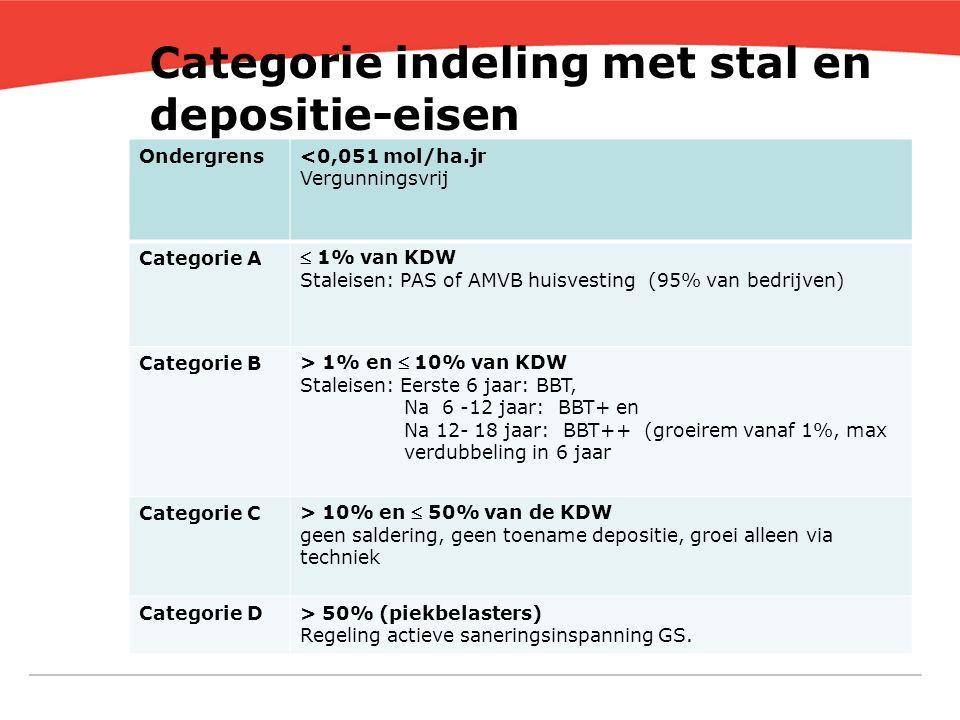 Categorie indeling met stal en depositie-eisen Ondergrens<0,051 mol/ha.jr Vergunningsvrij Categorie A  1% van KDW Staleisen: PAS of AMVB huisvesting (95% van bedrijven) Categorie B > 1% en  10% van KDW Staleisen: Eerste 6 jaar: BBT, Na 6 -12 jaar: BBT+ en Na 12- 18 jaar: BBT++ (groeirem vanaf 1%, max verdubbeling in 6 jaar Categorie C > 10% en  50% van de KDW geen saldering, geen toename depositie, groei alleen via techniek Categorie D> 50% (piekbelasters) Regeling actieve saneringsinspanning GS.
