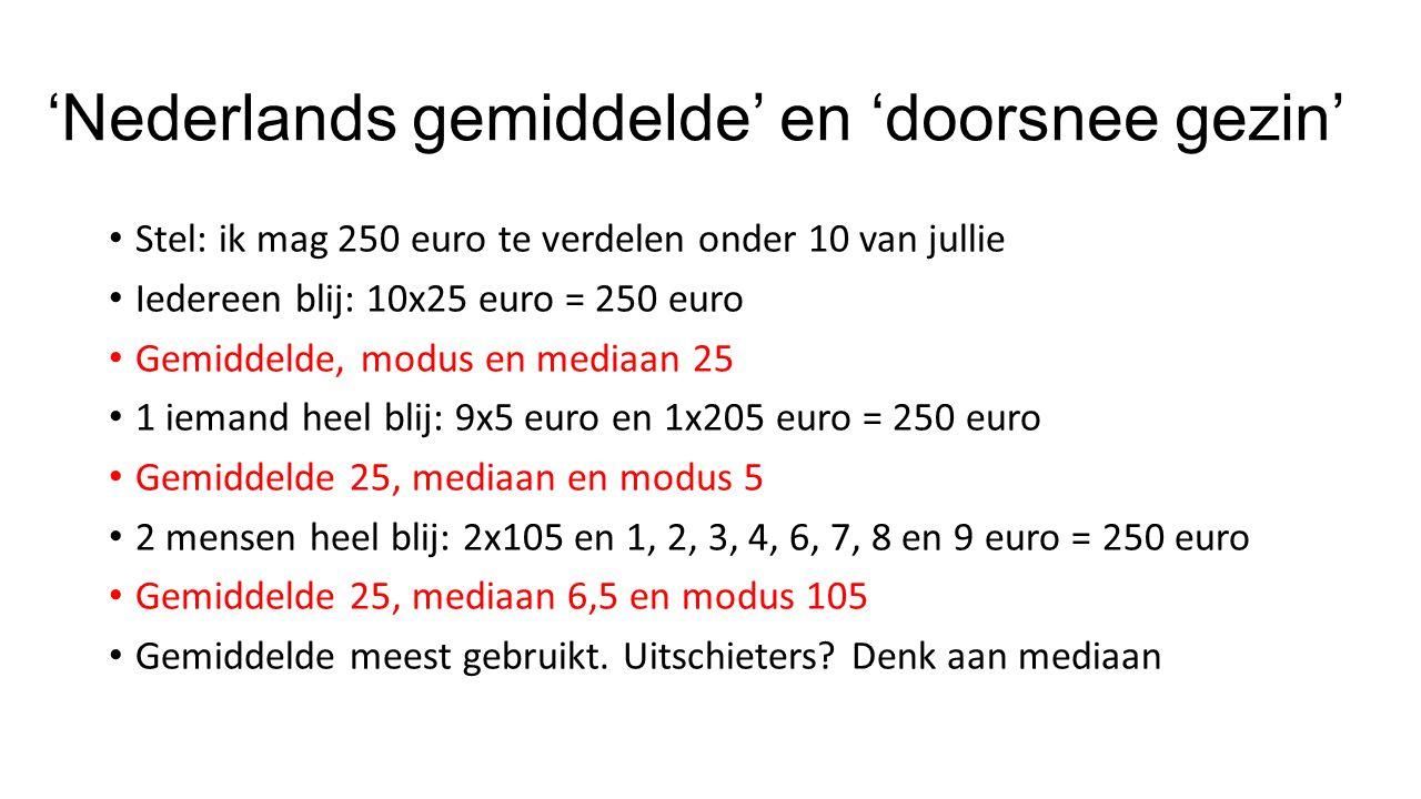 'Nederlands gemiddelde' en 'doorsnee gezin' Stel: ik mag 250 euro te verdelen onder 10 van jullie Iedereen blij: 10x25 euro = 250 euro Gemiddelde, modus en mediaan 25 1 iemand heel blij: 9x5 euro en 1x205 euro = 250 euro Gemiddelde 25, mediaan en modus 5 2 mensen heel blij: 2x105 en 1, 2, 3, 4, 6, 7, 8 en 9 euro = 250 euro Gemiddelde 25, mediaan 6,5 en modus 105 Gemiddelde meest gebruikt.