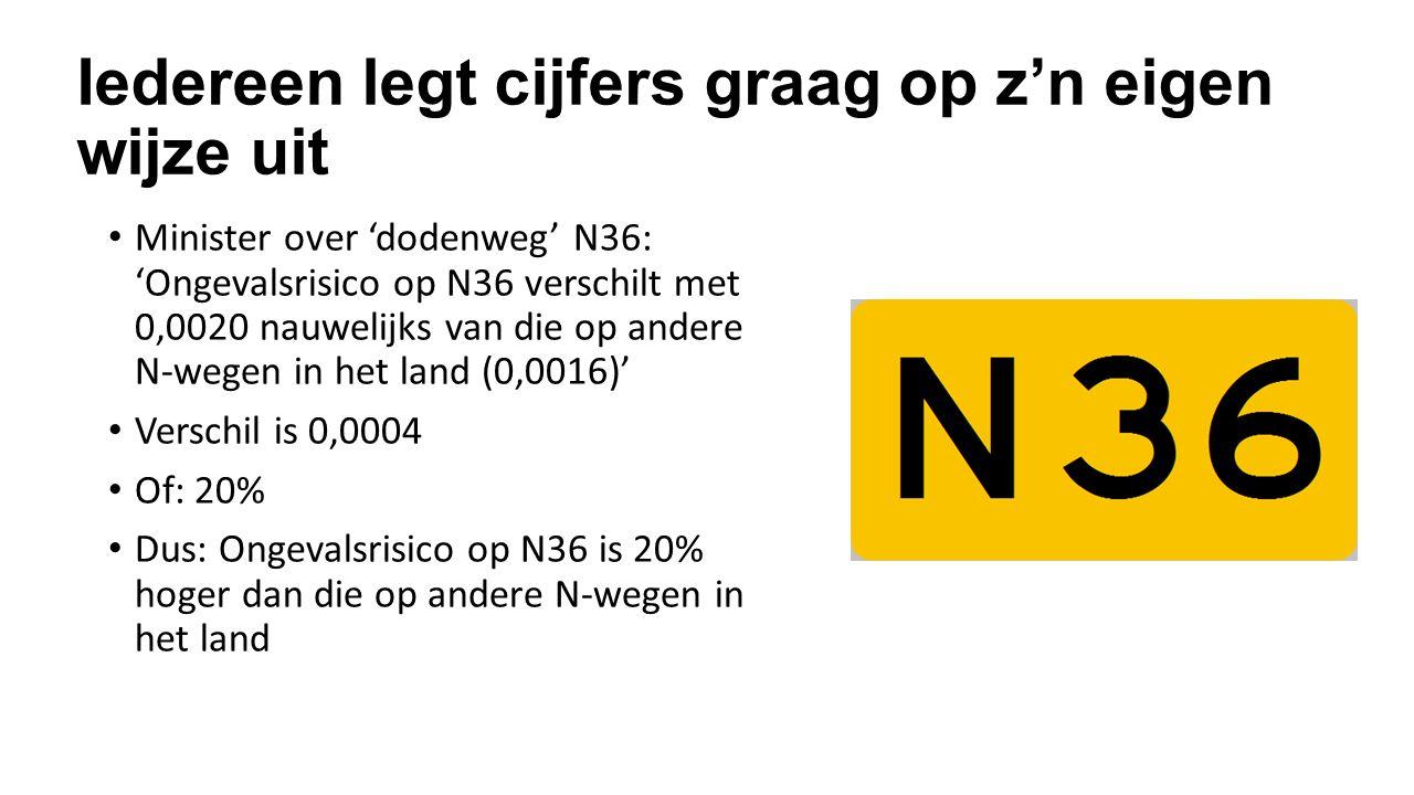 Iedereen legt cijfers graag op z'n eigen wijze uit Minister over 'dodenweg' N36: 'Ongevalsrisico op N36 verschilt met 0,0020 nauwelijks van die op andere N-wegen in het land (0,0016)' Verschil is 0,0004 Of: 20% Dus: Ongevalsrisico op N36 is 20% hoger dan die op andere N-wegen in het land