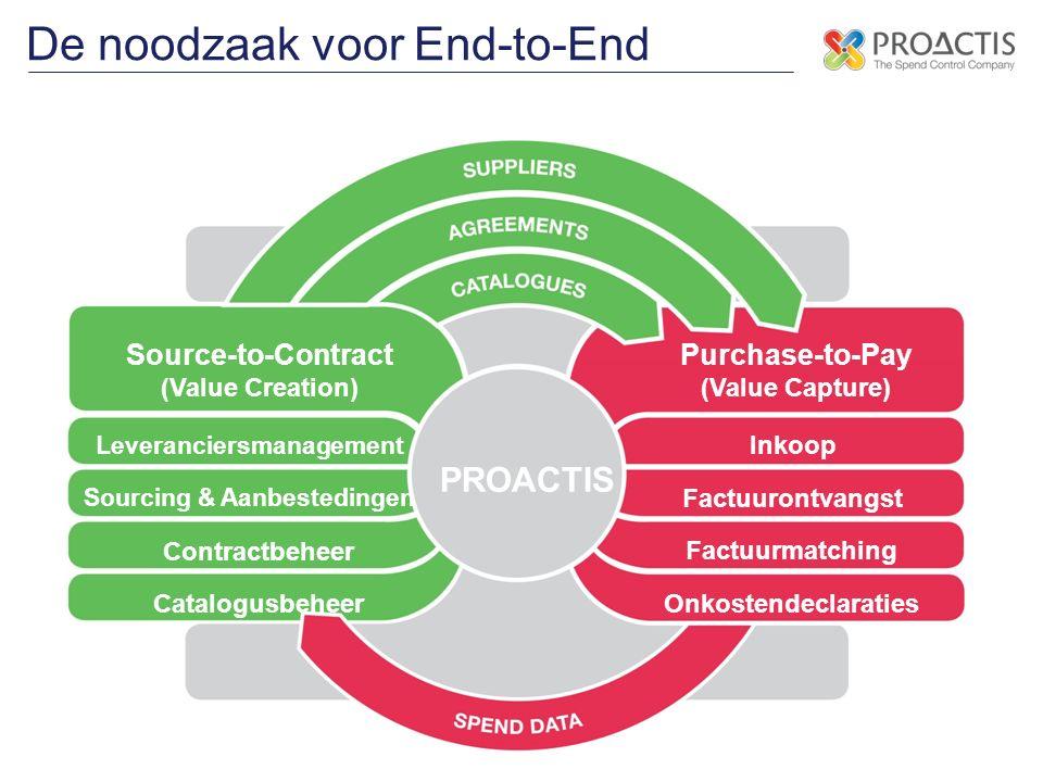 De noodzaak voor End-to-End Leveranciersmanagement Sourcing & Aanbestedingen Contractbeheer Catalogusbeheer Inkoop Factuurontvangst Factuurmatching On