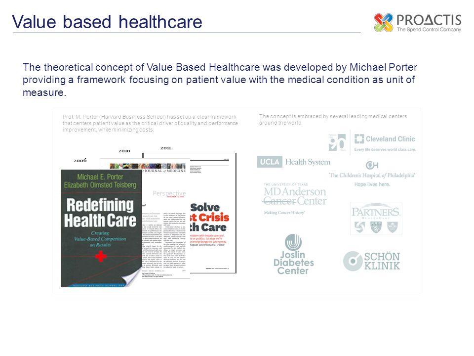 PATIËNTWAARDE = Gezondheidswinst/kosten Value Based Health Care
