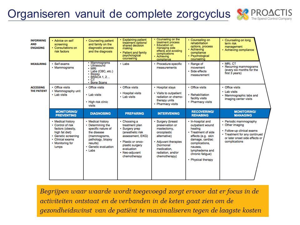Organiseren vanuit de complete zorgcyclus Begrijpen waar waarde wordt toegevoegd zorgt ervoor dat er focus in de activiteiten ontstaat en de verbanden in de keten gaat zien om de gezondheidswinst van de patiënt te maximaliseren tegen de laagste kosten