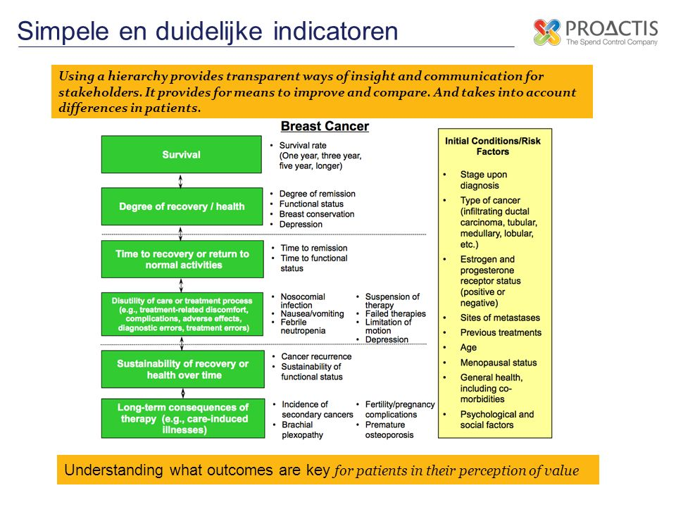 Simpele en duidelijke indicatoren Using a hierarchy provides transparent ways of insight and communication for stakeholders.