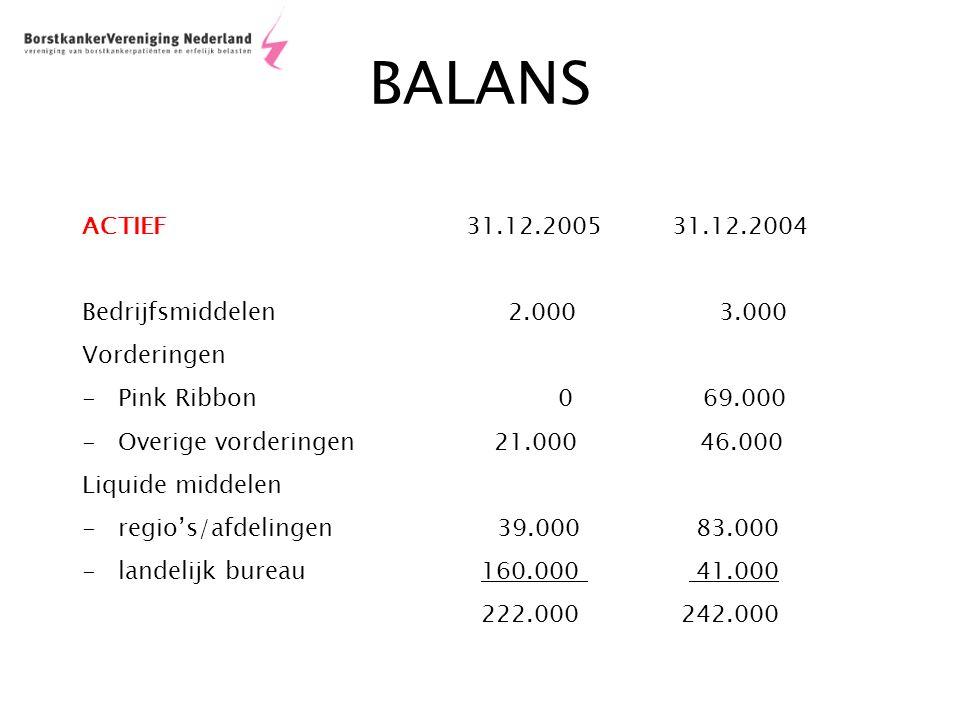 BALANS ACTIEF31.12.2005 31.12.2004 Bedrijfsmiddelen 2.000 3.000 Vorderingen -Pink Ribbon 0 69.000 -Overige vorderingen 21.000 46.000 Liquide middelen -regio's/afdelingen 39.000 83.000 -landelijk bureau 160.000 41.000 222.000 242.000