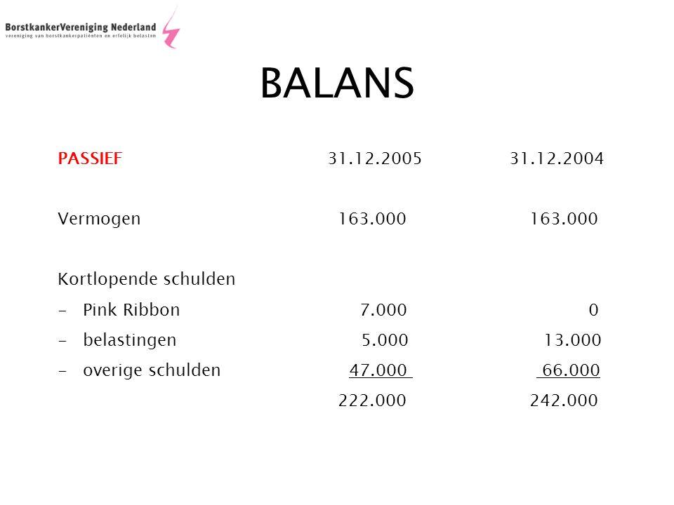 BALANS PASSIEF31.12.2005 31.12.2004 Vermogen 163.000163.000 Kortlopende schulden -Pink Ribbon 7.000 0 -belastingen 5.000 13.000 -overige schulden 47.000 66.000 222.000 242.000