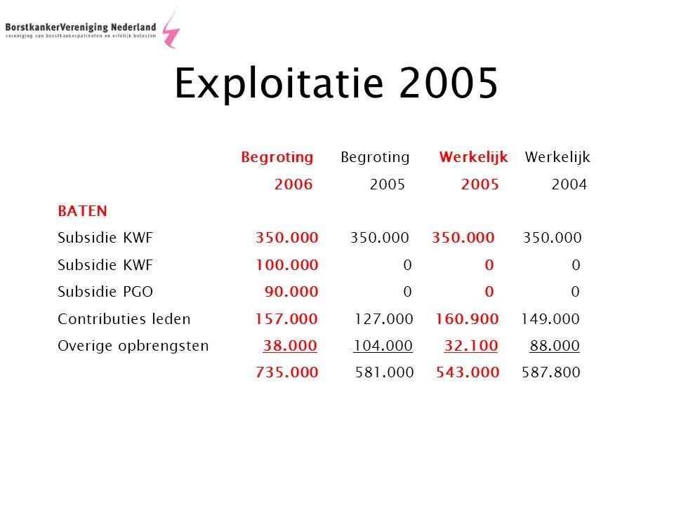 Exploitatie 2005 Begroting Begroting Werkelijk Werkelijk 2006 2005 2005 2004 BATEN Subsidie KWF 350.000 350.000 350.000 350.000 Subsidie KWF 100.000 0 0 0 Subsidie PGO 90.000 0 0 0 Contributies leden 157.000 127.000 160.900 149.000 Overige opbrengsten 38.000 104.000 32.100 88.000 735.000 581.000 543.000 587.800