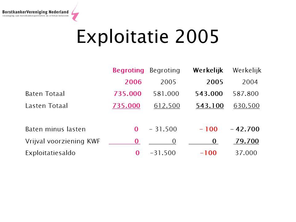 Exploitatie 2005 Begroting Begroting Werkelijk Werkelijk 2006 2005 2005 2004 Baten Totaal 735.000 581.000 543.000 587.800 Lasten Totaal 735.000 612.500 543.100 630.500 Baten minus lasten 0 - 31.500 - 100 - 42.700 Vrijval voorziening KWF 0 0 0 79.700 Exploitatiesaldo 0 -31.500 -100 37.000