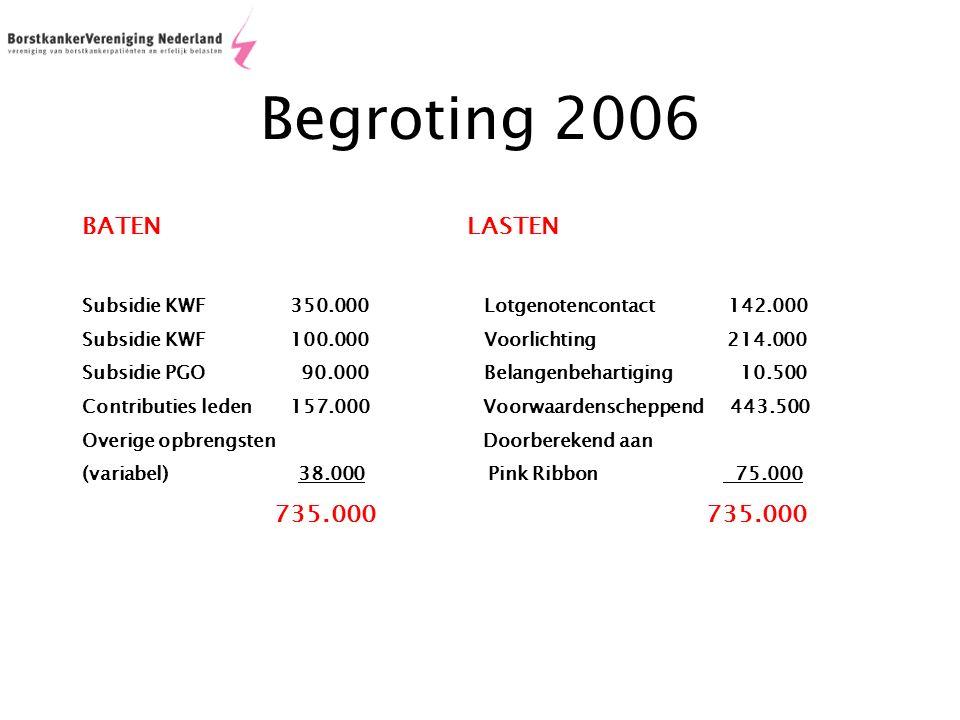 Begroting 2006 BATEN LASTEN Subsidie KWF 350.000 Lotgenotencontact 142.000 Subsidie KWF 100.000 Voorlichting 214.000 Subsidie PGO 90.000 Belangenbehartiging 10.500 Contributies leden 157.000 Voorwaardenscheppend 443.500 Overige opbrengsten Doorberekend aan (variabel) 38.000 Pink Ribbon 75.000 735.000 735.000