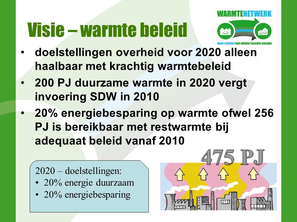 Visie – warmte beleid doelstellingen overheid voor 2020 alleen haalbaar met krachtig warmtebeleid 200 PJ duurzame warmte in 2020 vergt invoering SDW in 2010 20% energiebesparing op warmte ofwel 256 PJ is bereikbaar met restwarmte bij adequaat beleid vanaf 2010 2020 – doelstellingen: 20% energie duurzaam 20% energiebesparing