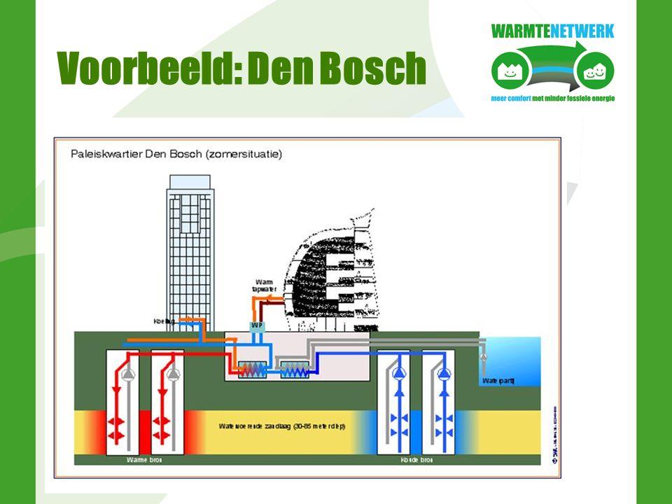 Voorbeeld: Den Bosch