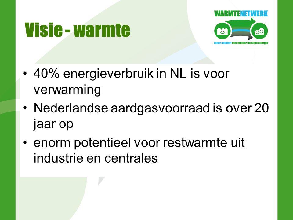 Visie - warmte 40% energieverbruik in NL is voor verwarming Nederlandse aardgasvoorraad is over 20 jaar op enorm potentieel voor restwarmte uit industrie en centrales