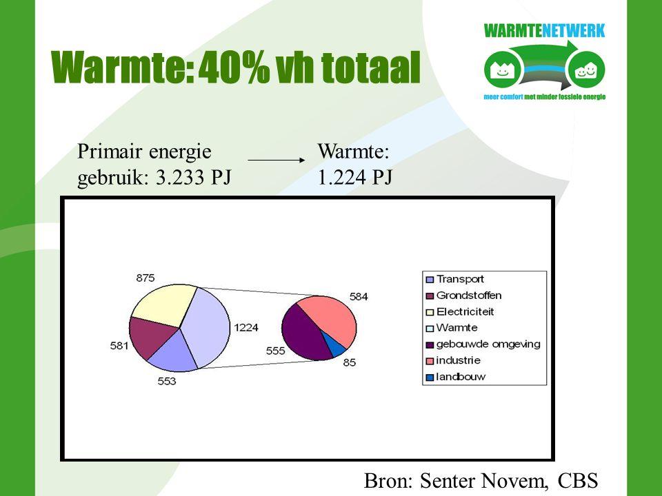 Warmte: 40% vh totaal Bron: Senter Novem, CBS Primair energie gebruik: 3.233 PJ Warmte: 1.224 PJ