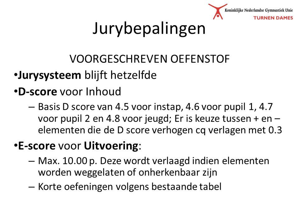 Jurybepalingen VOORGESCHREVEN OEFENSTOF Jurysysteem blijft hetzelfde D-score voor Inhoud – Basis D score van 4.5 voor instap, 4.6 voor pupil 1, 4.7 voor pupil 2 en 4.8 voor jeugd; Er is keuze tussen + en – elementen die de D score verhogen cq verlagen met 0.3 E-score voor Uitvoering: – Max.