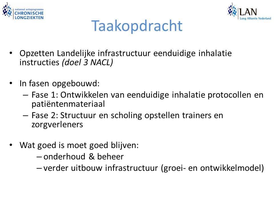 Taakopdracht Opzetten Landelijke infrastructuur eenduidige inhalatie instructies (doel 3 NACL) In fasen opgebouwd: – Fase 1: Ontwikkelen van eenduidig