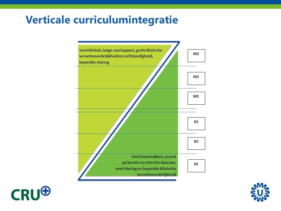 Verticale curriculumintegratie Figuur 1 Schematische weergave van een verticaal geïntegreerd curriculum M3 M2 M1 Veel kliniek, lange coschappen, grote klinische verantwoordelijkheid en zelfstandigheid, beperkte sturing Veel basisvakken, accent op kennis en retentie daarvan, veel sturing en beperkte klinische verantwoordelijkheid B1 B2 B3