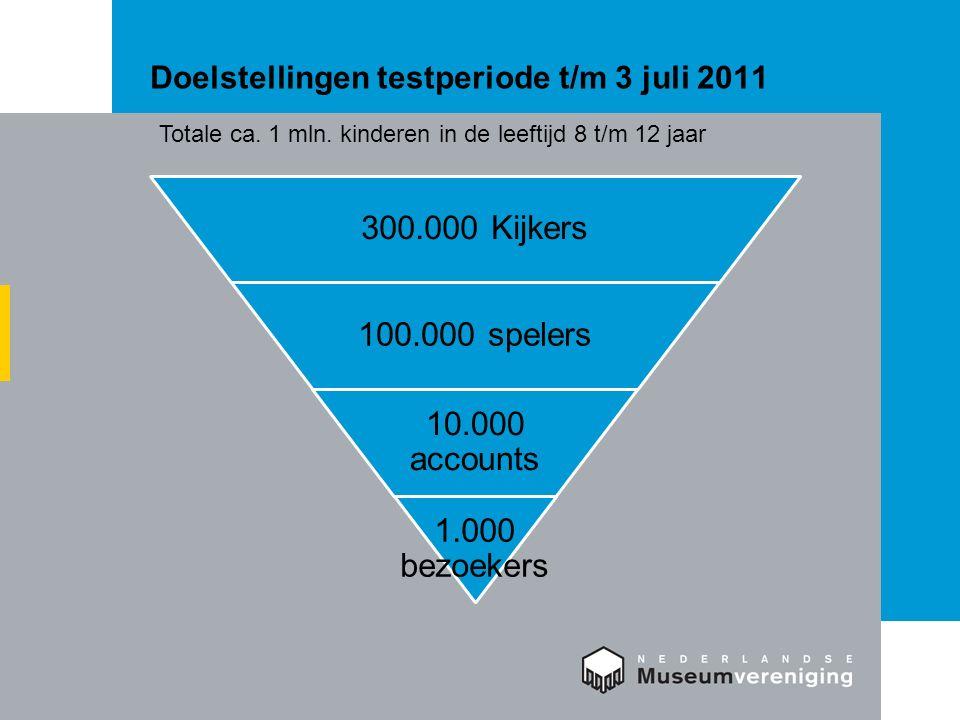 Doelstellingen testperiode t/m 3 juli 2011 300.000 Kijkers 100.000 spelers 10.000 accounts 1.000 bezoekers Totale ca.