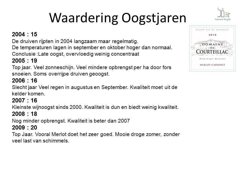 Waardering Oogstjaren 2004 : 15 De druiven rijpten in 2004 langzaam maar regelmatig.