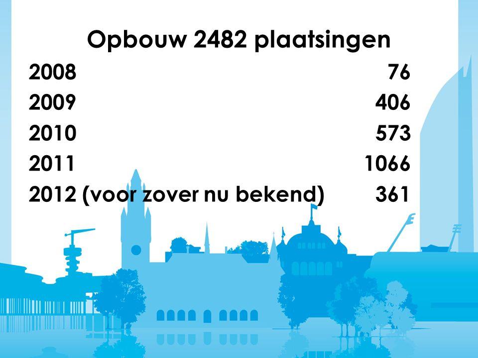 Opbouw 2482 plaatsingen 2008 76 2009 406 2010 573 2011 1066 2012 (voor zover nu bekend) 361