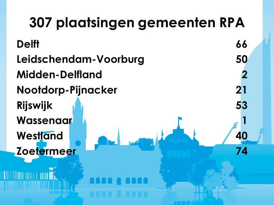 307 plaatsingen gemeenten RPA Delft 66 Leidschendam-Voorburg50 Midden-Delfland 2 Nootdorp-Pijnacker21 Rijswijk 53 Wassenaar 1 Westland40 Zoetermeer74