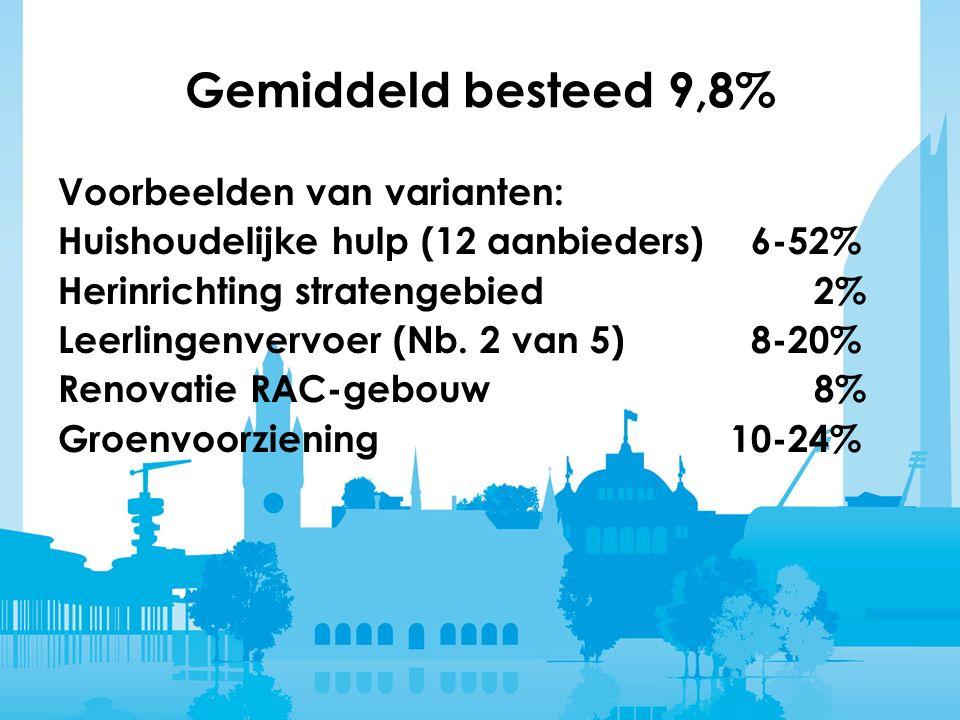 Gemiddeld besteed 9,8% Voorbeelden van varianten: Huishoudelijke hulp (12 aanbieders) 6-52% Herinrichting stratengebied 2% Leerlingenvervoer (Nb.