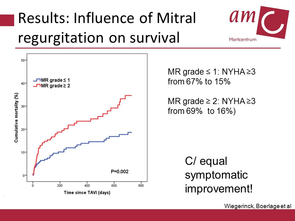 Results: Influence of Mitral regurgitation on survival MR grade ≤ 1: NYHA ≥3 from 67% to 15% MR grade ≥ 2: NYHA ≥3 from 69% to 16%) C/ equal symptomatic improvement.