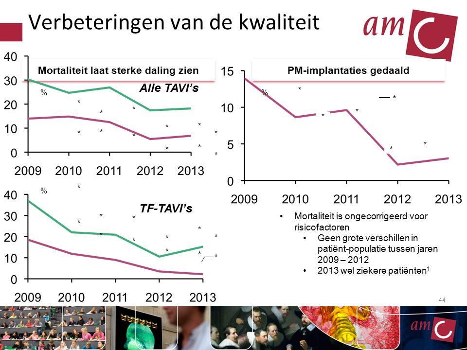 44 Verbeteringen van de kwaliteit Mortaliteit laat sterke daling zienPM-implantaties gedaald % * * * * * * * * * * * * * * % * * * * * * * * * * Mortaliteit is ongecorrigeerd voor risicofactoren Geen grote verschillen in patiënt-populatie tussen jaren 2009 – 2012 2013 wel ziekere patiënten 1 % * * * * * * Alle TAVI's TF-TAVI's