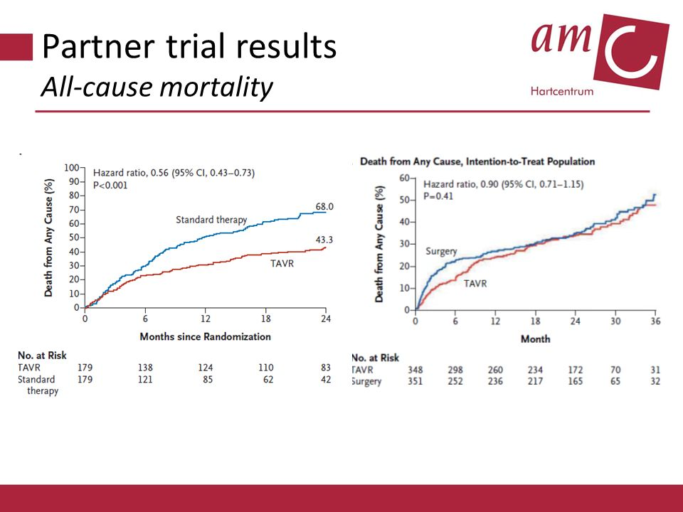 Partner trial results All-cause mortality