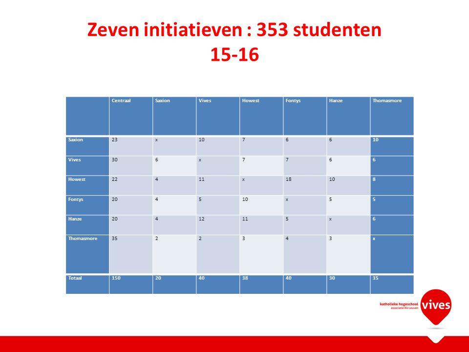 Zeven initiatieven : 353 studenten 15-16 CentraalSaxionVivesHowestFontysHanzeThomasmore Saxion23x10766 Vives306x7766 Howest22411x18108 Fontys204510x55 Hanze20412115x6 Thomasmore3522343x Totaal150204038403035