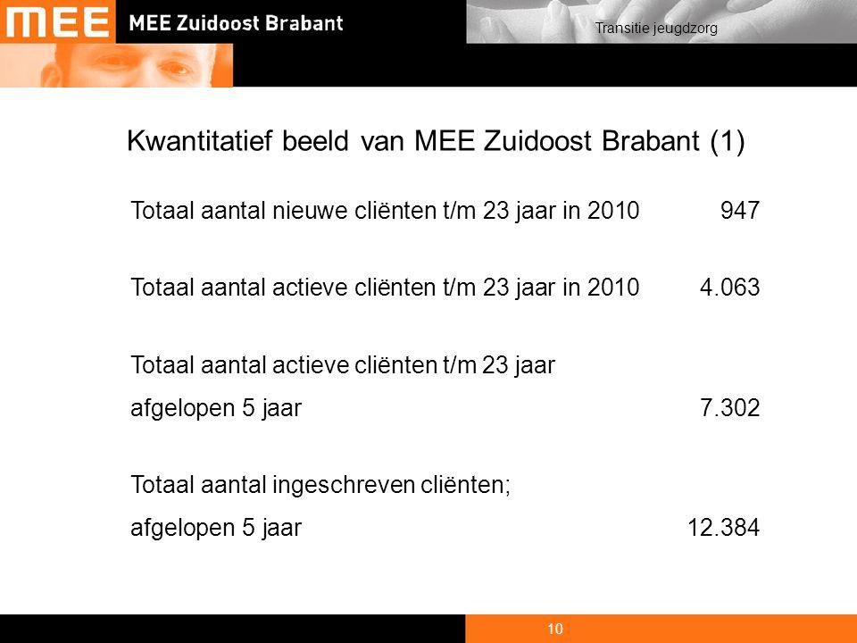 10 Transitie jeugdzorg Kwantitatief beeld van MEE Zuidoost Brabant (1) Totaal aantal nieuwe cliënten t/m 23 jaar in 2010947 Totaal aantal actieve cliënten t/m 23 jaar in 20104.063 Totaal aantal actieve cliënten t/m 23 jaar afgelopen 5 jaar7.302 Totaal aantal ingeschreven cliënten; afgelopen 5 jaar12.384