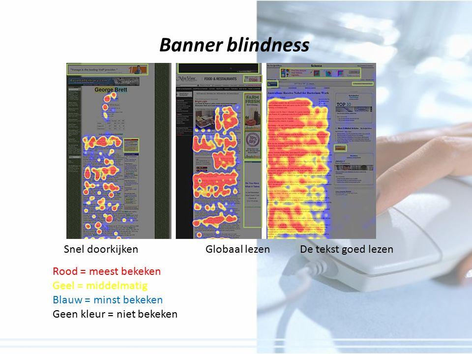 Banner blindness Snel doorkijkenGlobaal lezenDe tekst goed lezen Rood = meest bekeken Geel = middelmatig Blauw = minst bekeken Geen kleur = niet bekeken