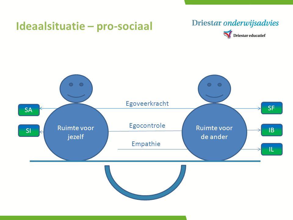 Ideaalsituatie – pro-sociaal Ruimte voor jezelf Ruimte voor de ander SA Egoveerkracht Egocontrole Empathie SI IL IB SF