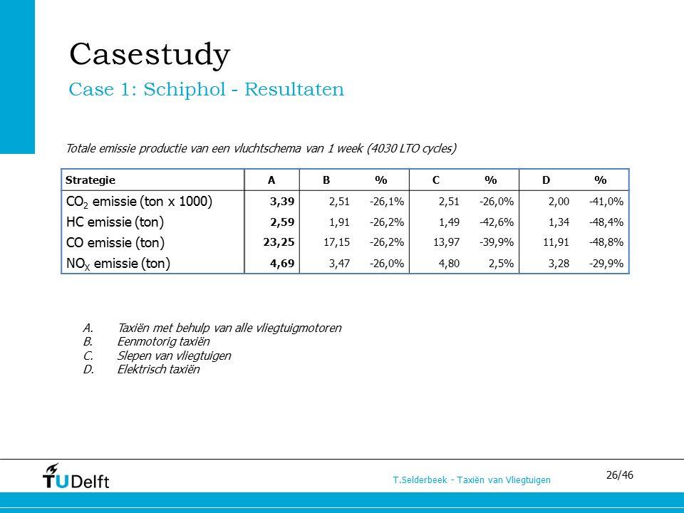 26/46 T.Selderbeek - Taxiën van Vliegtuigen Casestudy A.Taxiën met behulp van alle vliegtuigmotoren B.Eenmotorig taxiën C.Slepen van vliegtuigen D.Elektrisch taxiën Totale emissie productie van een vluchtschema van 1 week (4030 LTO cycles) StrategieAB%C%D% CO 2 emissie (ton x 1000) 3,392,51-26,1%2,51-26,0%2,00-41,0% HC emissie (ton) 2,591,91-26,2%1,49-42,6%1,34-48,4% CO emissie (ton) 23,2517,15-26,2%13,97-39,9%11,91-48,8% NO X emissie (ton) 4,693,47-26,0%4,802,5%3,28-29,9% Case 1: Schiphol - Resultaten