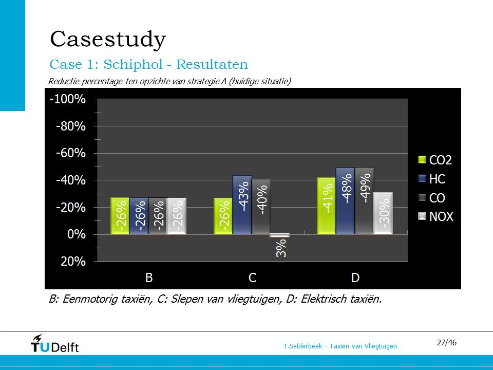 27/46 T.Selderbeek - Taxiën van Vliegtuigen Casestudy Case 1: Schiphol - Resultaten Reductie percentage ten opzichte van strategie A (huidige situatie) B: Eenmotorig taxiën, C: Slepen van vliegtuigen, D: Elektrisch taxiën.