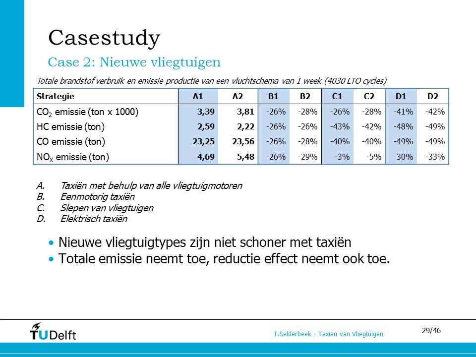 29/46 T.Selderbeek - Taxiën van Vliegtuigen Casestudy Case 2: Nieuwe vliegtuigen StrategieA1A2B1B2C1C2D1D2 CO 2 emissie (ton x 1000) 3,393,81-26%-28%-26%-28%-41%-42% HC emissie (ton) 2,592,22-26% -43%-42%-48%-49% CO emissie (ton) 23,2523,56-26%-28%-40% -49% NO X emissie (ton) 4,695,48-26%-29%-3%-5%-30%-33% Nieuwe vliegtuigtypes zijn niet schoner met taxiën Totale emissie neemt toe, reductie effect neemt ook toe.